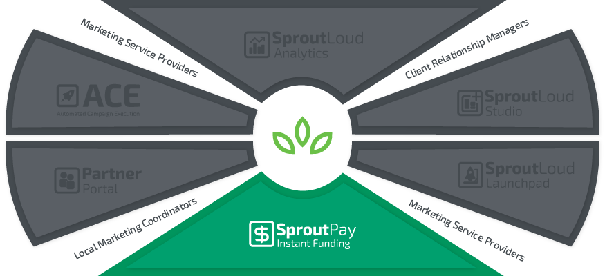 SproutPay Instant Funding