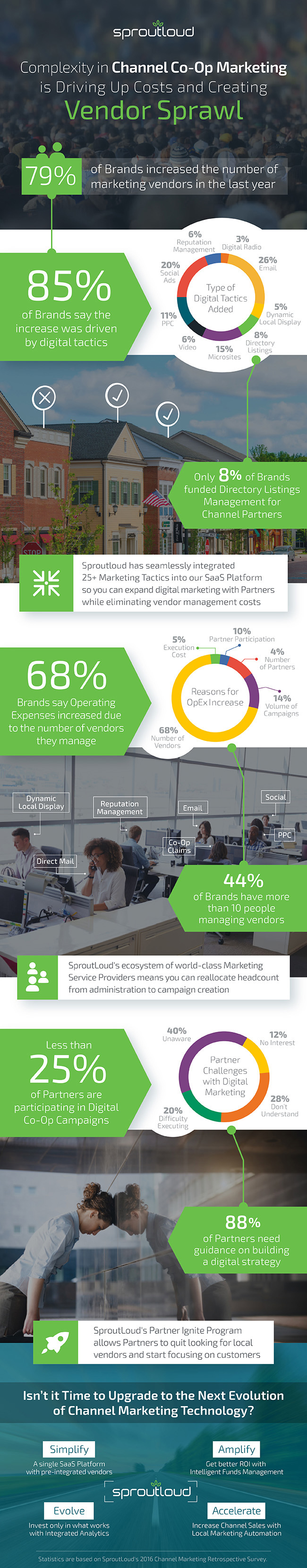 Infographic - The Complexity of Channel Co-op Marketing