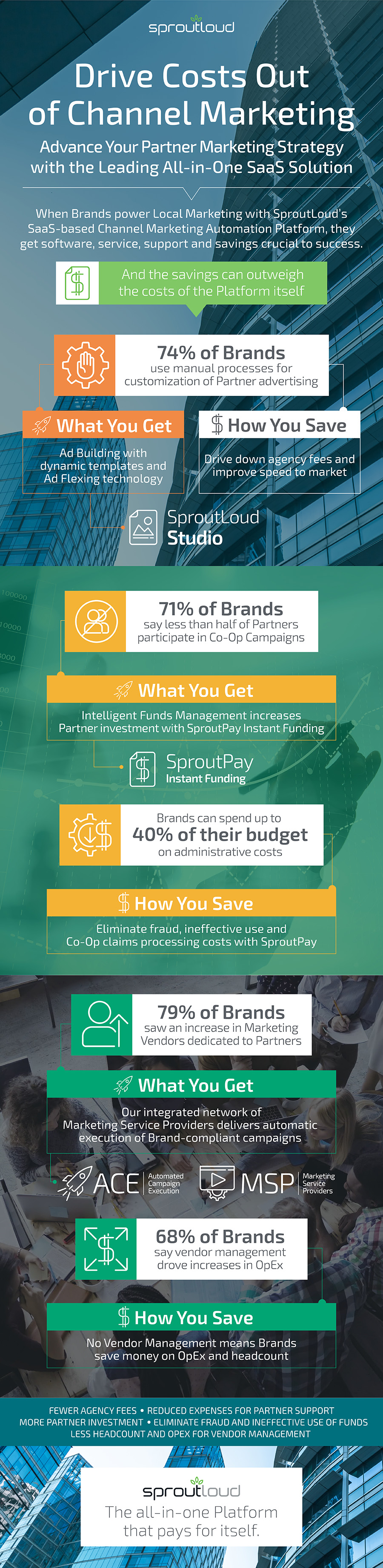 Infographic - Drive Costs Out of Channel Marketing