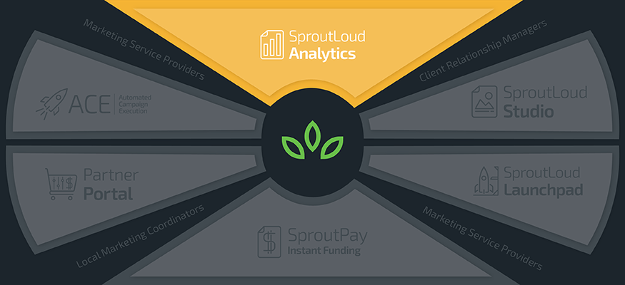 SproutLoud Analytics