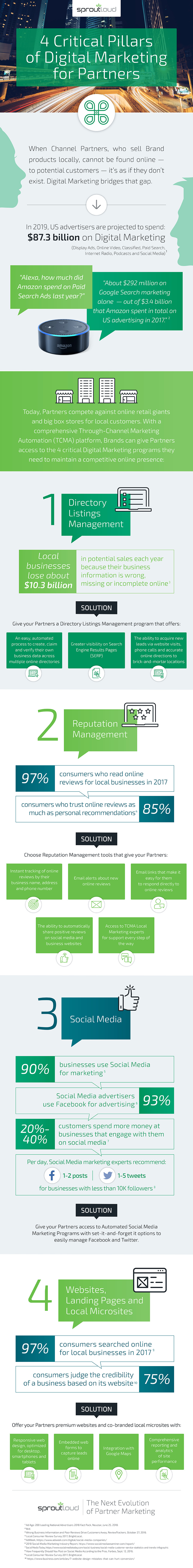 Infographic - 4 Critical Pillars of Digital Marketing for Partners