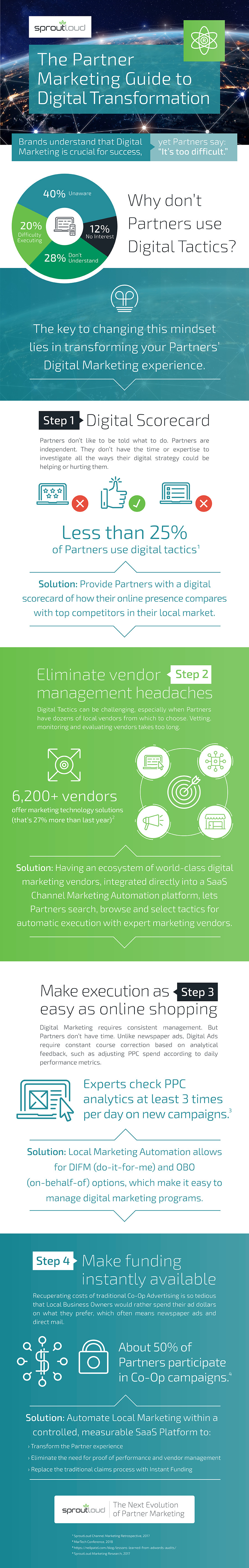 The Partner Marketing Guide to Digital Transformation - infographic