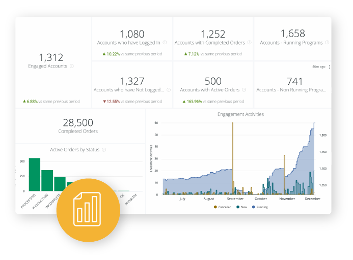 SproutLoud Marketing Analytics feature within comprehensive SaaS marketing platform