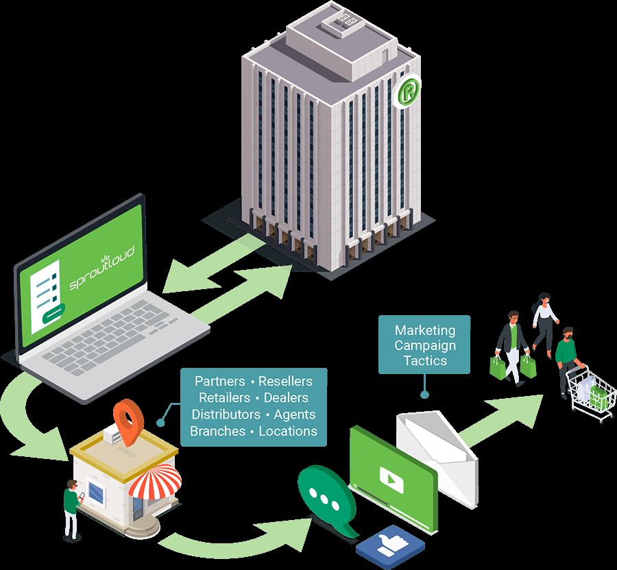SproutLoud Through-Channel Marketing Automation Platform