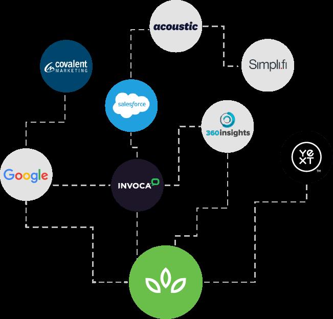 Partner Ecosystem - SproutLoud Distributed Marketing